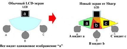 Три угла обзора дают три разных изображения